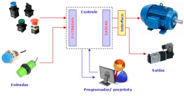 Simulador de CLP