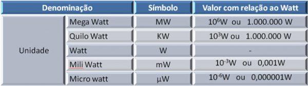 multiplos e submultiplos potencia-eletrica