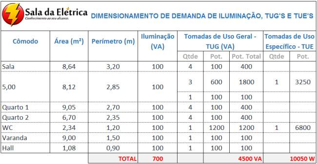 tabela de demanda instalações elétricas