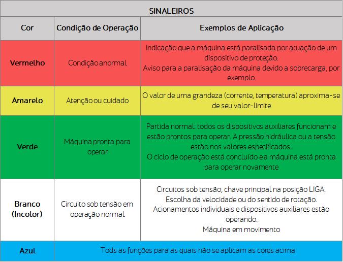 Tabela que exibe as cores de sinaleiros e sua aplicação