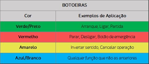 Tabela que exibe as cores de botoeiras e sua aplicação