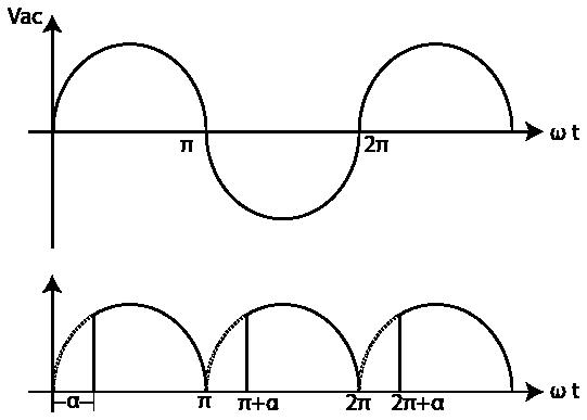 forma de onda SCR