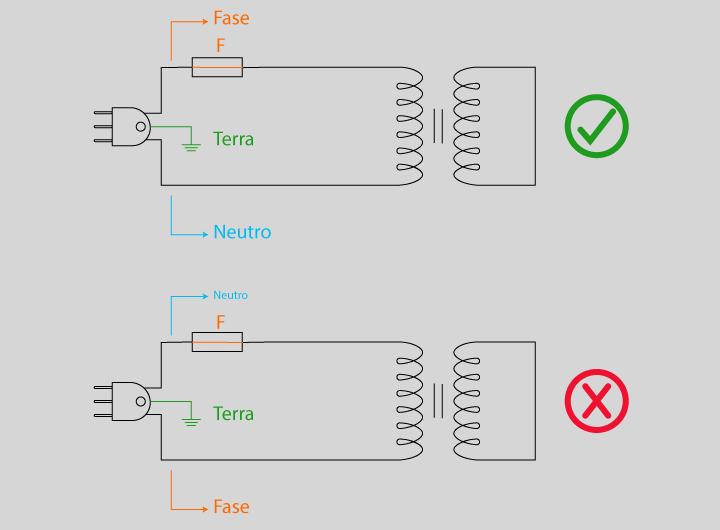 cabos da tomada - identificação correta