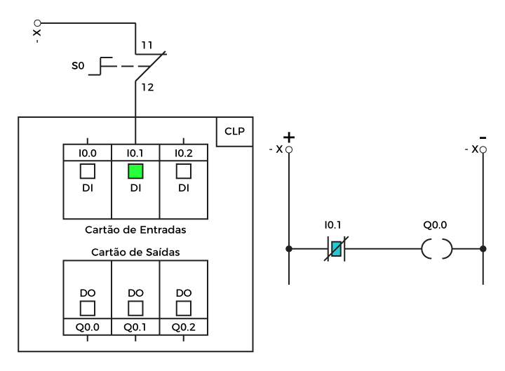 Diagrama CLP 02