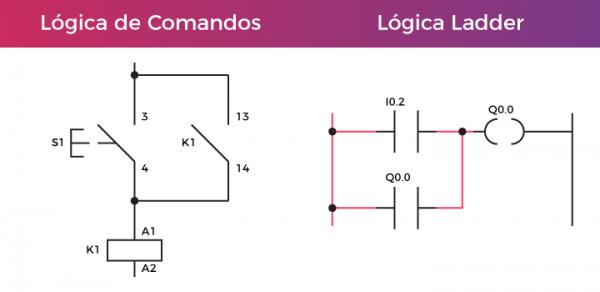 Programação Ladder CLP
