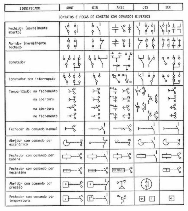 Símbolos Gráficos