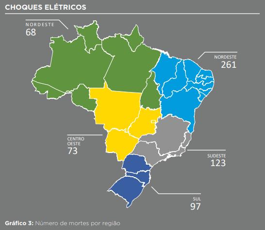 Gráfico com taxa de acidentes por região do Brasil.