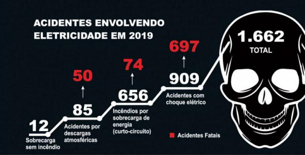 gráfico de acidentes